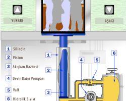 Hidrolik Pompa Nasıl Çalışır?