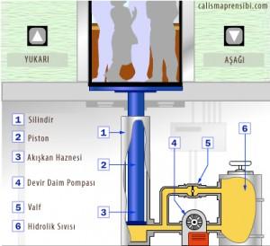 hidrolik pompa nasıl çalışır