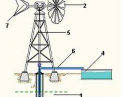 Rüzgarla Çalışan Su Pompası