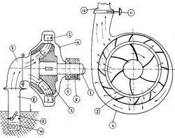 Santrifüj Pompa Nedir? Nasıl Çalışır?