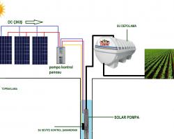 Solar Su Pompası